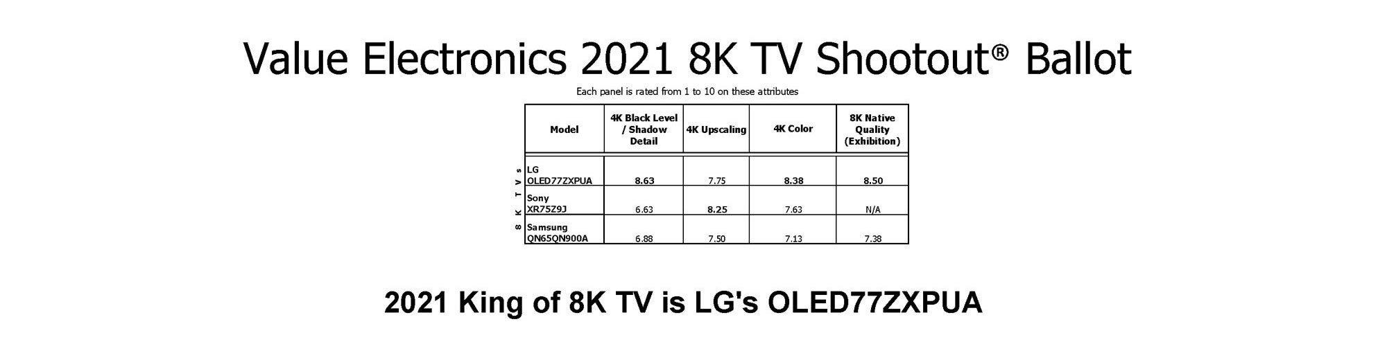 2021-ve-shootout-8k-results