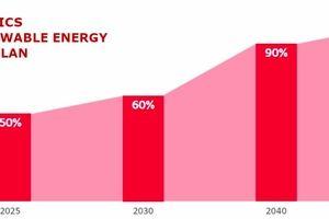 تعهد الجی به جایگزینی ۱۰۰ درصدی انرژی تجدید پذیر تا سال ۲۰۵۰