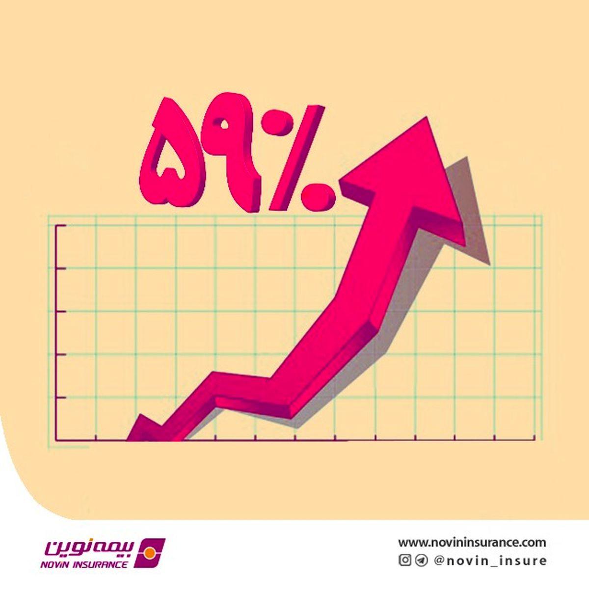 حق بیمه نوین در فروردین افزایش نزدیک به 60 درصدی را تجربه کرد